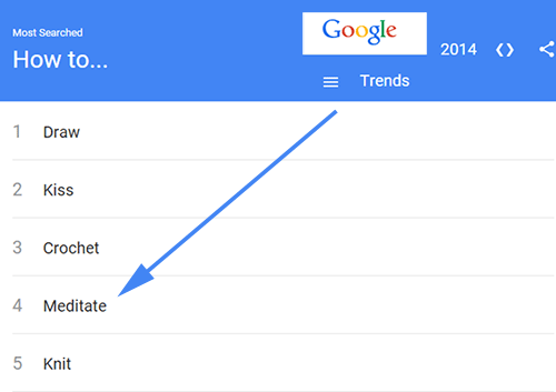 Showing Meditation at No 4 in Google Trends for 2014